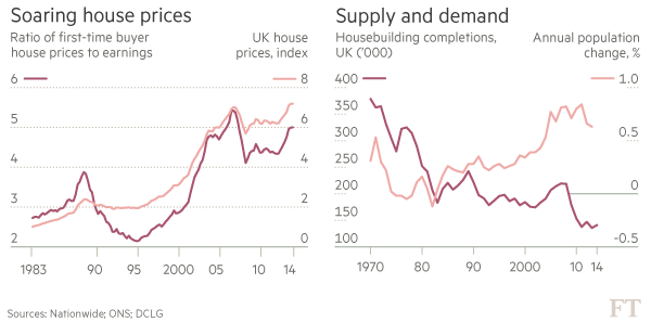 2 Graphs - House prices Vs earnings, supply & demand